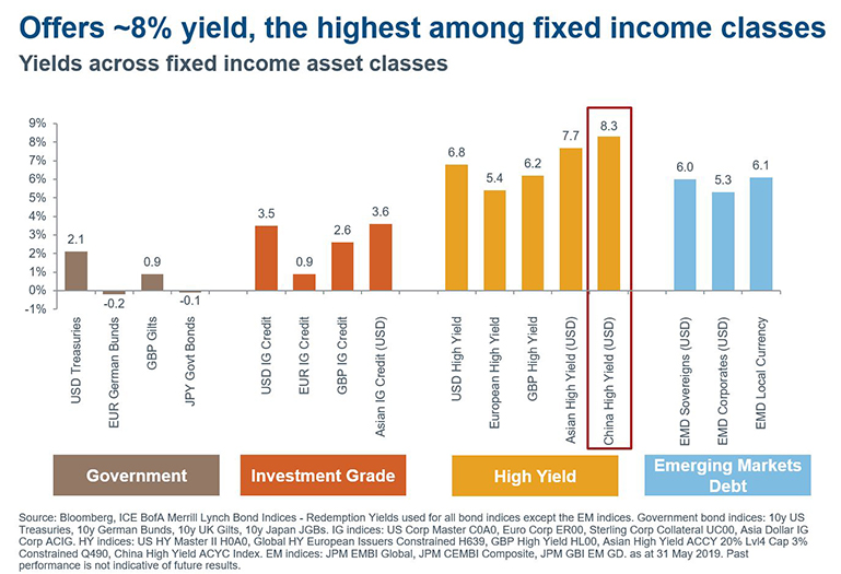 Promotion: Discover the potential of Asian fixed income | FSMOne